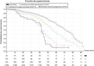 Curvas de Kaplan-Meier que analizan la supervivencia libre de muerte cardiovascular (muerte súbita, descarga apropiada del desfibrilador, muerte por insuficiencia cardiaca o trasplante y muerte de otra causa cardiovascular). Se comparan los eventos en portadores de variantes missense patogénicas en MYH7 (gris), variantes en la región conversora 709-777 (verde), variantes en la hélice 715-721 (azul) y portadores de la variante p.Gly716Arg (granate). Se observan diferencias significativas en la mortalidad cardiovascular entre las regiones, con un pronóstico peor para las variantes localizadas en la hélice como p.Gly716Arg y una supervivencia muy baja a los 50 años. Con las variantes de peor pronóstico, el porcentaje de pacientes con diagnóstico inicial o evolución a miocardiopatía dilatada es superior que la de las variantes con mejor pronóstico. Esta figura se muestra a todo color solo en la versión electrónica del artículo.