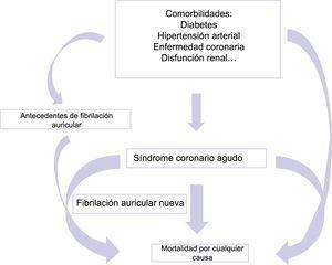 Acumulación de factores de riesgo que da lugar a un aumento de la mortalidad por cualquier causa.