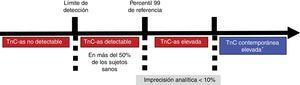 Esquema de concentraciones crecientes de troponina cardiaca en sangre para representar las aportaciones de la troponina cardiaca de alta sensibilidad sobre la convencional. TnC: troponina cardiaca, TnC-as: troponina cardiaca de alta sensibilidad. *Algunos métodos contemporáneos para medir la TnC permiten utilizar el percentil 99 para detección de daño miocárdico por medirlo con imprecisión <10%. Para los demás métodos, se recomienda usar como límite de decisión la concentración medible con el 10% de imprecisión.