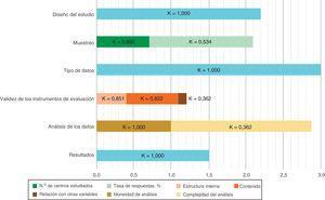 Evaluación de la calidad de los estudios y fiabilidad interevaluadores. Las barras horizontales corresponden a la puntuación media alcanzada por los estudios (n=27) para cada ítem de la escala MERSQI, con una puntuación máxima de 3 (18 en total). Se muestra el coeficiente de Cohen (κ) para medir la fiabilidad interevaluadores de cada ítem. MERSQI: Medical Education Research Study Quality Instrument.