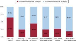 Porcentaje de pacientes con valores de cLDL mayores o menores que 100mg/dl en función del tratamiento hipolipemiante recibido. cLDL:colesterol unido a lipoproteínas de baja densidad.