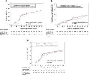 Objetivo compuesto de mortalidad por cualquier causa, infarto de miocardio y RLD. Curva del tiempo transcurrido hasta el evento en las incidencias de MACE acumuladas (A), de la mortalidad por cualquier causa o infarto de miocardio (B) y de la RLD (C). HR: hazard ratio; IC95%: intervalo de confianza del 95%; MACE: eventos cardiacos adversos mayores; RLD: revascularización de la lesión diana; SFA: stents farmacoactivos. La HR y los valores de p derivan de los métodos de riesgos proporcionales de Cox.