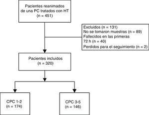 Diagrama de flujo de los pacientes incluidos en el estudio. CPC: Cerebral Performance Category; HT: hipotermia terapéutica; PC: parada cardiaca.