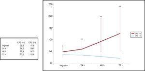 Curso temporal de la EN acorde con el mejor estado neurológico a los 3 meses. CPC: Cerebral Performance Category; EN: enolasa neuroespecífica. Los datos presentan la mediana y el intervalo intercuartílico. Los valores de p <0,05 aparecen marcados con * y los <0,01, con **.