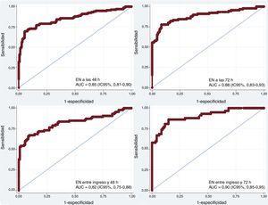 Curvas receiver operating characteristic de la EN con sus AUC para la predicción del estado neurológico conforme a la escala Cerebral Performance Category a los 3 meses. AUC: área bajo la curva; EN: enolasa neuroespecífica; IC95%: intervalo de confianza del 95%.