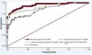 Curvas receiver operating characteristic para los distintos modelos propuestos de pronóstico neurológico desfavorable. Entre los distintos modelos, el que incluía el valor delta de enolasa neuroespecífica entre las 72 h y el ingreso hospitalario muestra el área bajo la curva más alta (0,94; intervalo de confianza del 95%, 0,89-0,97; p=0,02).