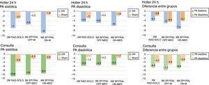 Reducciones de la presión en los 3 estudios, en el Holter de 24 h y las mediciones de presión arterial (PA) en la consulta.