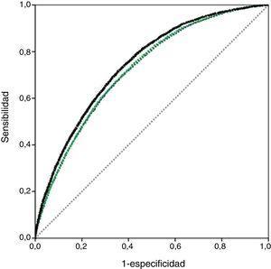 Curvas receiver operating characteristics para la mortalidad hospitalaria en el episodio índice. Ajuste jerarquizado.