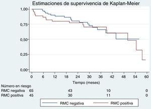 Curvas de supervivencia de Kaplan-Meier en pacientes ancianos según el resultado de la RMC de estrés. El resultado se clasificó como positivo o negativo para la isquemia si se detectaban defectos de perfusión (hipoperfusión) reversibles. RMC:resonancia magnética cardiaca.