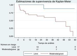 Curvas de supervivencia de Kaplan-Meier en pacientes ancianos, según el grado de hipoperfusión miocárdica en la RMC de estrés. La hipoperfusión se clasificó como leve (≤2 segmentos afectados) o como moderada o grave (más de 2 segmentos). RMC:resonancia magnética cardiaca.