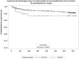 Curvas de supervivencia de Kaplan-Meier que muestran ausencia de hemorragias mayores en ambos grupos (≥ 85 y <85 años). EAG: eventos adversos graves.