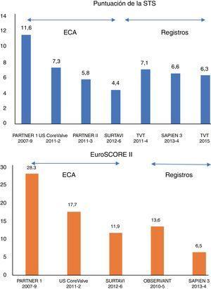 Puntuación media de la Society of Thoracic Surgeons (STS) (arriba) y Logistic EuroSCORE II (gráfico inferior) de los principales ensayos controlados y aleatorizados (ECA) y registros sobre el implante percutáneo de válvula aórtica. El periodo de incorporación en cada ensayo/registro se incluye debajo.