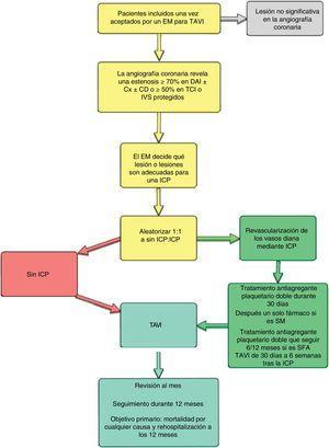 Esquema del ACTIVATION (ISRCTN 75836930), el primer ensayo aleatorizado sobre la revascularización coronaria en candidatos al implante percutáneo de válvula aórtica con enfermedad coronaria concomitante. CD: arteria coronaria derecha; Cx: arteria circunfleja; DAI: arteria descendente anterior izquierda; EM: equipo multidisciplinario; ICP: intervención coronaria percutánea; IVS: injerto de vena safena; SFA: stent farmacoactivo; SM: stent metálico; TAVI: implante percutáneo de válvula aórtica; TCI: tronco coronario izquierdo.