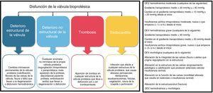Mecanismos fisopatológicos de la disfunción de la válvula bioprotésica (izquierda) y definiciones de consenso europeas de la disfunción estructural de la válvula (derecha). DEV: disfunción estructural de la válvula. Adaptada con autorización de Capodanno et al.60.