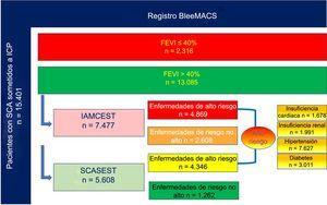 Población en estudio según la FEVI (> 40% o ≤ 40%), tipo de SCA (IAMCEST o SCASEST) y enfermedades de alto riesgo (insuficiencia cardiaca, insuficiencia renal, diabetes mellitus, hipertensión). FEVI: fracción de eyección del ventrículo izquierdo; IAMCEST: infarto agudo de miocardio con elevación del segmento ST; SCA: síndrome coronario agudo; SCASEST: SCA sin elevación del segmento ST.