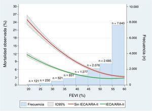 Impacto no ajustado de los IECA o ARA-II al alta en la reducción de la mortalidad en función de la FEVI. ARA-II: antagonistas del receptor de la angiotensina II; FEVI: fracción de eyección del ventrículo izquierdo; IC95%: intervalo de confianza del 95%; IECA: inhibidores de la enzima de conversión de la angiotensina.