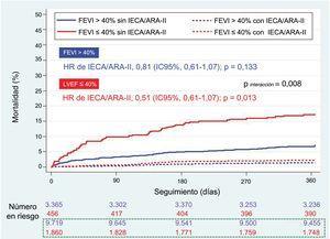 Curvas de Kaplan-Meier de supervivencia por prescripción de IECA o ARA-II al alta según la FEVI (> 40% o ≤ 40%). ARA-II: antagonistas del receptor de la angiotensina II; FEVI: fracción de eyección del ventrículo izquierdo; IC95%: intervalo de confianza del 95%; IECA: inhibidores de la enzima de conversión de la angiotensina. Número de pacientes en riesgo. En azul los pacientes con fracción de eyección del ventrículo izquierdo> 40% y en rojo los pacientes con fracción de eyección del ventrículo izquierdo ≤ 40%. En el recuadro de línea punteada verde, los pacientes tratados con IECA/ARA-II.