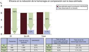 Eficacia del cierre de la orejuela izquierda para reducir la hemorragia según la tasa anual predicha mediante la puntuación HAS-BLED durante el seguimiento. Se compara a los pacientes con ictus resistente (IR) con los pacientes sin IR.