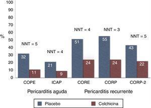 Principales ensayos con colchicina para la prevención de la pericarditis en casos agudos y recurrentes. Cuando se añade colchicina al tratamiento antiinflamatorio estándar (barras rojas), la incidencia de recaídas se reduce a la mitad (como mínimo) y el NNT oscila entre 3 y 5, lo que significa que solo hay que tratar a 3de cada 5pacientes con pericarditis para prevenir una recaída. NNT:número de pacientes que es necesario tratar.