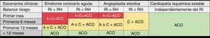 Tratamiento antiagregante para pacientes con cáncer activo y fibrilación auricular que precisan anticoagulación. RI alto: antecedentes de trombosis del stent, enfermedad multivaso o múltiples stents, diabetes mellitus, síndrome coronario agudo, angioplastia en lesiones bifurcadas u oclusiones crónicas; RH aumentado en pacientes con cáncer: HAS-BLED> 3, afección del SNC, GU o GI, enfermedad diseminada, hemorragias previas, trombocitopenia <50.000/μl, anemia significativa o necesidad de transfusión o tratamiento onco-hematológico concomitante que aumente el riesgo de hemorragia. AAS: ácido acetilsalicílico; ACO: anticoagulantes orales; C: clopidogrel; GI: gastrointestinal; GU: genitourinario; RH: riesgo hemorrágico; RI: riesgo isquémico; SNC: sistema nervioso central.