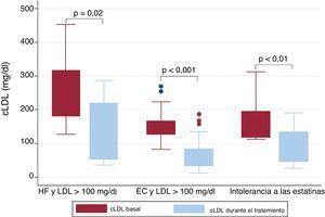 cLDL basal y durante el tratamiento, según la indicación. cLDL:colesterol unido a lipoproteínas de baja densidad; EC: enfermedad coronaria; HF:hipercolesterolemia familiar.