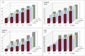 Valores medios por década de edad y grado de presión arterial de las medidas de la rigidez arterial utilizadas. Categorías de PA: óptima, ≤ 120/80 mmHg; normal,> 120/80mmHg y ≤ 130/85 mmHg; normal alta,> 130/85mmHg y ≤ 140/90 mmHg; hipertensión, ≥ 140/90mmHg. HTA: hipertensión arterial; IAC: índice de aumento central; ICT: índice vascular corazón-tobillo; PA: presión arterial; VOP-BT: velocidad de la onda de pulso brazo-tobillo; VOP-CF: velocidad de la onda de pulso carótida-femoral. Esta figura se muestra a todo color solo en la versión electrónica del artículo.