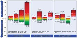 Comparación de los bloqueadores beta con otros fármacos utilizados como estrategias de primera línea para el tratamiento de la hipertensión arterial esencial. Se refleja gráficamente la razón de riesgos junto con su intervalo de confianza del 95% (entre paréntesis). ACV: accidente cerebrovascular; ARA-II: antagonistas del receptor de la angiotensina II; CV: cardiovascular; IAM: infarto agudo de miocardio; IECA: inhibidor de la enzima de conversión de la angiotensina; RR: razón de riesgos. *Eventos cuya razón de riesgo aportada con su intervalo de confianza tiene un nivel de certeza bajo según la clasificación GRADE del grupo de trabajo de grados de evidencia. La información se basa en el metanálisis de Wiysonge et al.27.