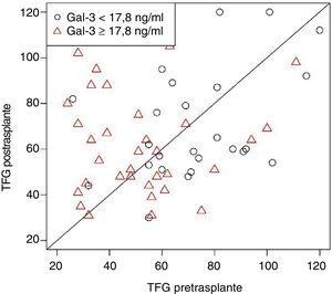 Los valores de galectina-3 extraída al paciente tras un transplante cardiaco son superiores a los de aquellos que presentaban concentraciones elevadas de Gal-3 antes del trasplante cardiaco. El valor de p no resultó significativo después de ajustar por las variables edad, índice de masa corporal y tasa de filtrado glomerular (TFG) pretrasplante. Reproducido con permiso de Grupper A et al.6.