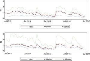 Evolución de la tasa de incidencia (TI) mensual de infarto agudo de miocardio con elevación del segmento ST a lo largo del periodo de estudio, en general y estratificada por sexo y grupo de edad.