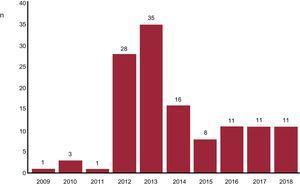 Distribución temporal de los casos a lo largo de los años del registro. Los casos incluidos entre 2009 y 2011 formaron parte de los estudios SYMPLICITY HTN 1 y 2.