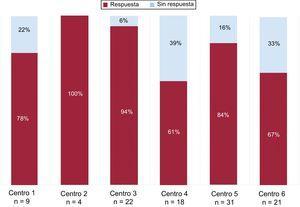 Respuesta a la denervación renal percutánea por centros. Los datos de un centro no se han incluido al no disponer de seguimiento a 12 meses de los pacientes tratados con denervación renal percutánea.