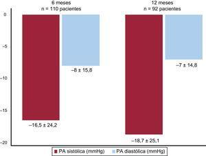 Cambio en la presión arterial (PA) en la consulta a lo largo del seguimiento.