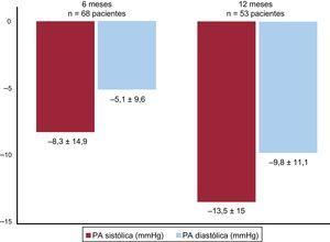 Cambio en la PA en la MAPA a lo largo del seguimiento. MAPA: monitorización ambulatoria de presión arterial de 24 h; PA: presión arterial.