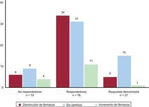 Relación entre los cambios en el tratamiento durante el seguimiento (incremento, descenso o sin cambios) y la respuesta a la DRP (respuesta, sin respuesta o imposibilidad de medir la respuesta al no disponerse de datos de PA o MAPA). DRP: denervación renal percutánea; MAPA: monitorización ambulatoria de presión arterial de 24 h; PA: presión arterial.