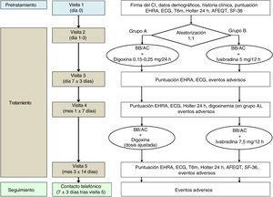 Esquema resumen de las visitas y procedimientos del ensayo clínico BRAKE-AF. AC: antagonistas del calcio (no dihidropiridínicos); AFEQT: cuestionario de calidad de vida Atrial Fibrillation Effect On Quality-Of-Life; BB: bloqueadores beta; CI: consentimiento informado; ECG: electrocardiograma; EHRA: European Heart Rhythm Association; SF-36: cuestionario de calidad de vida The Medical Outcomes Study 36-item Short-Form Health Survey; T6m: test de 6min de marcha.