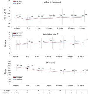 Características de la actividad eléctrica del Micra en los 2grupos del estudio. Los valores de los gráficos expresan la media. Las líneas verticales continuas representan la desviación estándar. Los valores corresponden al número de pacientes de quienes se dispone de datos en cada momento concreto.