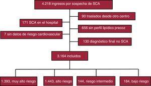 Diagrama de inclusión de los pacientes. SCA: síndrome coronario agudo.