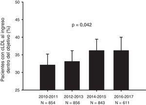 Evolución temporal (según año de ingreso) del porcentaje de pacientes con cifras de cLDL en el momento del ingreso dentro de los objetivos recomendados. Las barras de error ilustran el límite superior del intervalo de confianza del 95%. cLDL: colesterol unido a lipoproteínas de baja densidad.