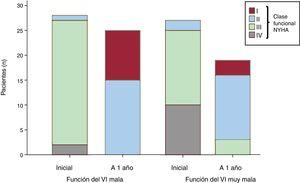 Clase funcional de la NYHA en los 2 grupos de estudio. VI: ventrículo izquierdo; NYHA: New York Heart Association.