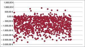 Resultado general del análisis probabilístico (ahorro con levosimendán en el 94,8% de las simulaciones). Los valores positivos y negativos indican coste adicional o ahorro con levosimendán, respectivamente, frente a no tratar.