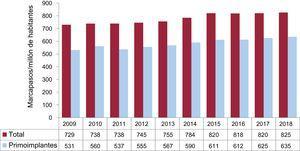Número total de generadores y primoimplantes por millón de habitantes en el periodo 2009-2018.