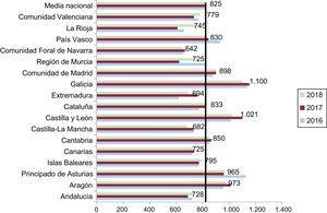 Consumo de marcapasos por millón de habitantes (media nacional y por comunidades autónomas) en el periodo 2016-2018.