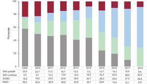 Distribución del tipo de asistencia circulatoria previa al trasplante por años (2009-2018). DAV: dispositivo de asistencia ventricular; ECMO: oxigenador extracorpóreo de membrana.