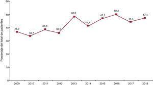 Porcentaje anual de trasplantes urgentes sobre la población total (2009-2018).