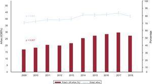 Evolución anual de la edad del donante y porcentaje de donantes con edad> 45 años (2009-2018). IC95%: intervalo de confianza del 95%.