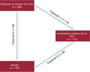 Transiciones del modelo de múltiples estados de insuficiencia cardiaca-muerte. TAVI: implante percutáneo de válvula aórtica.