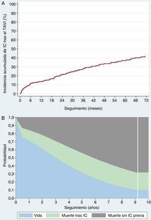 Incidencia acumulada de IC después del TAVI (A) y mortalidad según la IC (B). IC:insuficiencia cardiaca; TAVI:implante percutáneo de válvula aórtica.