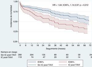 Curvas de supervivencia de Kaplan-Meier ajustadas de los pacientes tratados con TAVI basadas en el seguimiento. HR:hazard ratio; IC:insuficiencia cardiaca; IC95%:intervalo de confianza del 95%; TAVI:implante percutáneo de válvula aórtica.