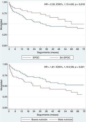 Curvas de supervivencia de Kaplan-Meier ajustadas para los factores independientes predictivos de la mortalidad de los pacientes con insuficiencia cardiaca tras un implante percutáneo de válvula aórtica. EPOC:enfermedad pulmonar obstructiva crónica; HR:hazard ratio; IC95%:intervalo de confianza del 95%.