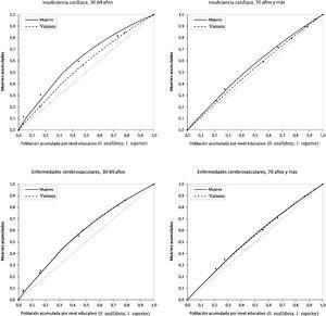 Curvas de concentración de la desigualdad en mortalidad por insuficiencia cardiaca y enfermedades cerebrovasculares según nivel de estudios, sexo y edad. España, 2015.
